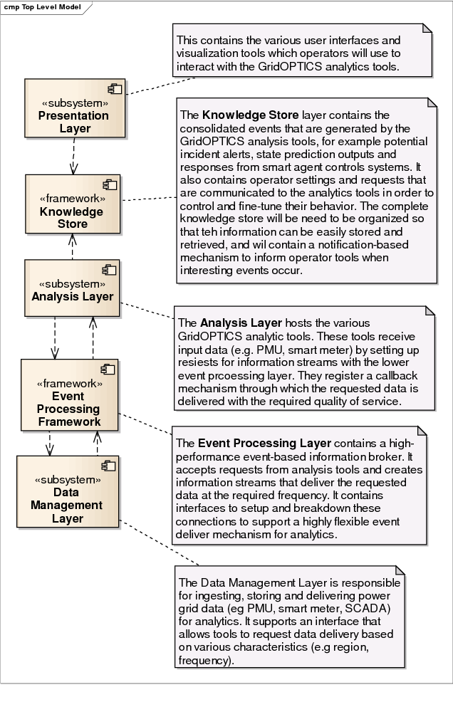 Figure 2 from GridOPTICS(TM) A Novel Software Framework for