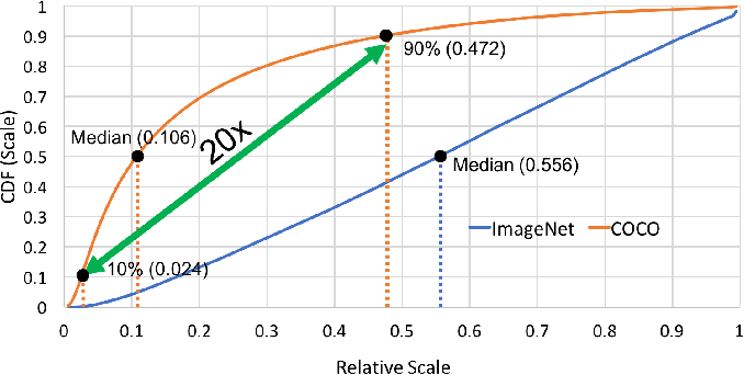 Figure 1 for Scale Normalized Image Pyramids with AutoFocus for Object Detection