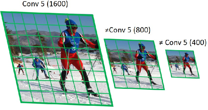 Figure 4 for Scale Normalized Image Pyramids with AutoFocus for Object Detection