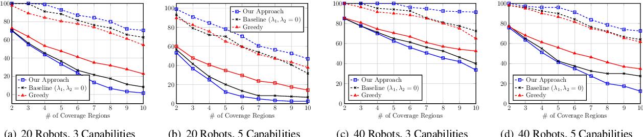 Figure 2 for Team Assignment for Heterogeneous Multi-Robot Sensor Coverage through Graph Representation Learning