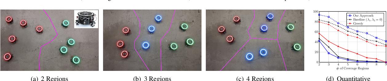 Figure 3 for Team Assignment for Heterogeneous Multi-Robot Sensor Coverage through Graph Representation Learning
