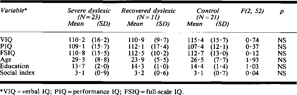 TABLE 1 Sample characteristics v) P m z Variable* Severe dyslexic Recovered dyslexic Control F(2, 52) P