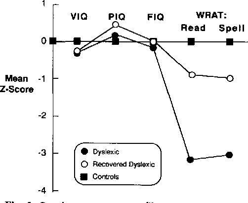 Fig. 1. Psychomotor test profiles.