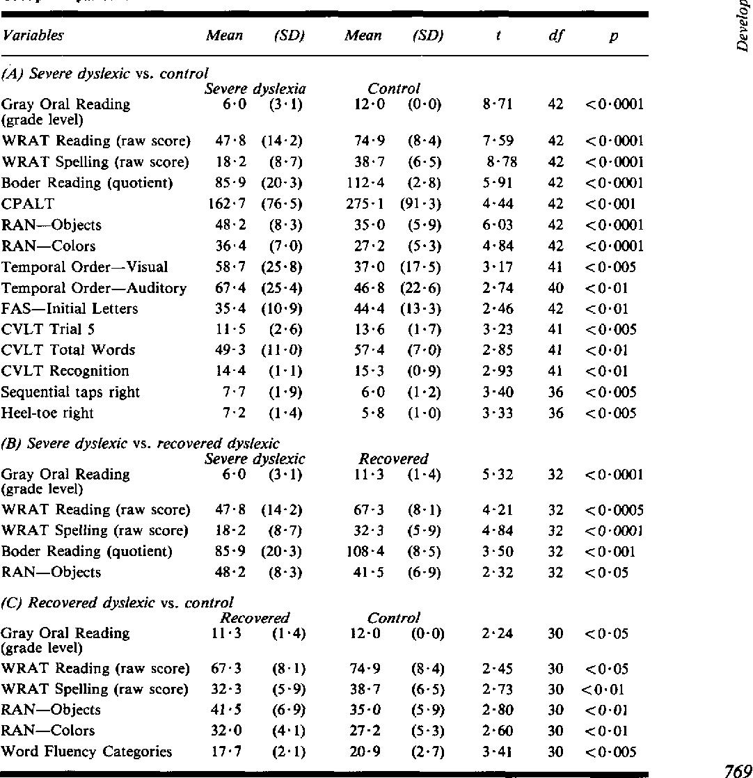 TABLE V Group comparisons