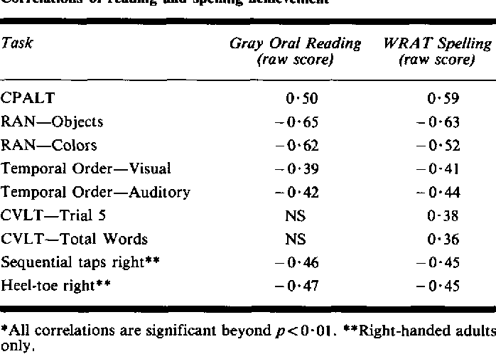 TABLE VI Correlations of reading and spelling achievement*