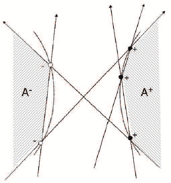 Figure 1 for The Utility of Abstaining in Binary Classification