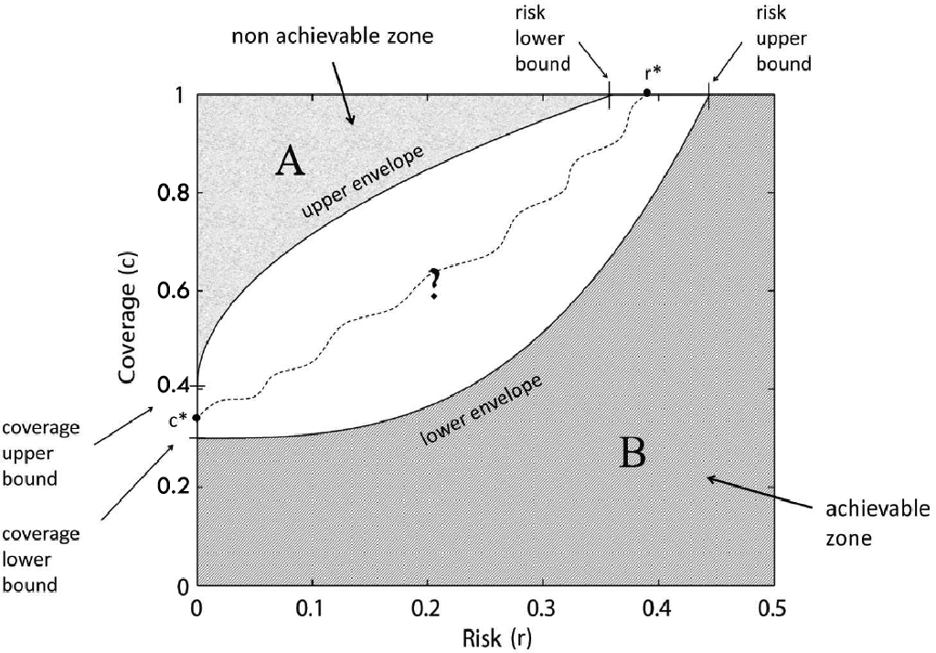 Figure 2 for The Utility of Abstaining in Binary Classification