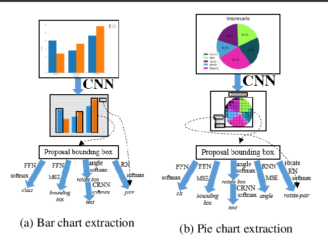 Figure 1 for Data Extraction from Charts via Single Deep Neural Network