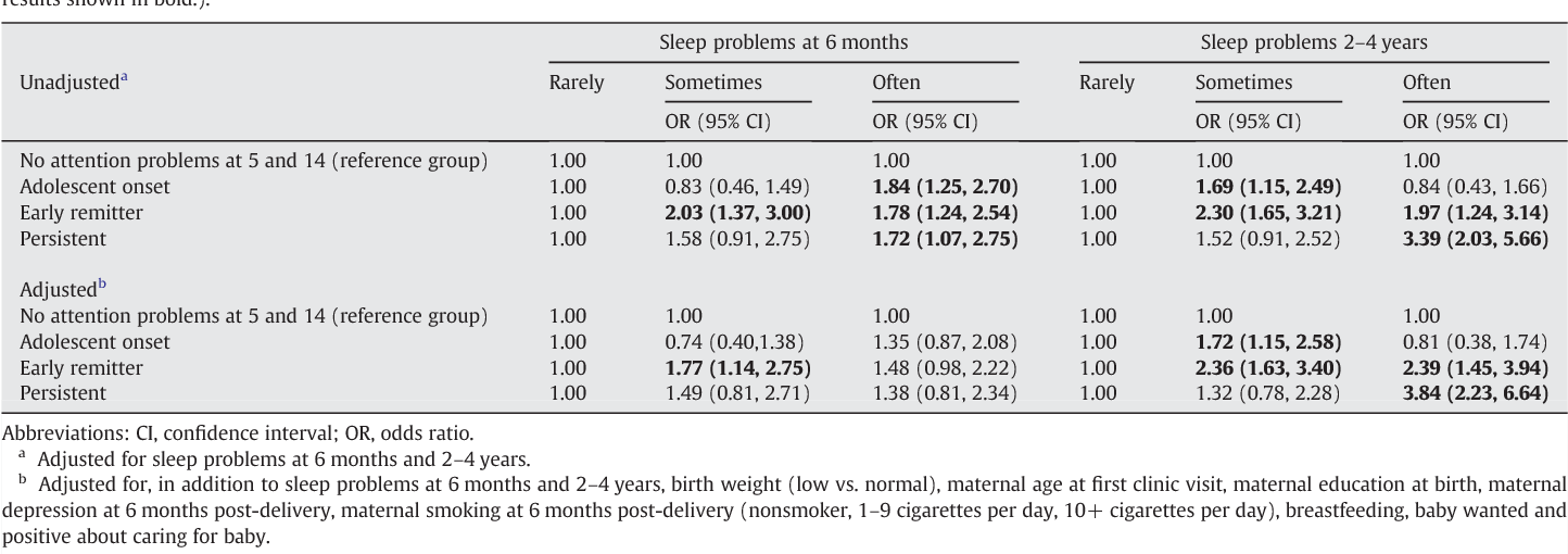 Attention Problems In Early Childhood >> The Link Between Sleep Problems In Infancy And Early Childhood And