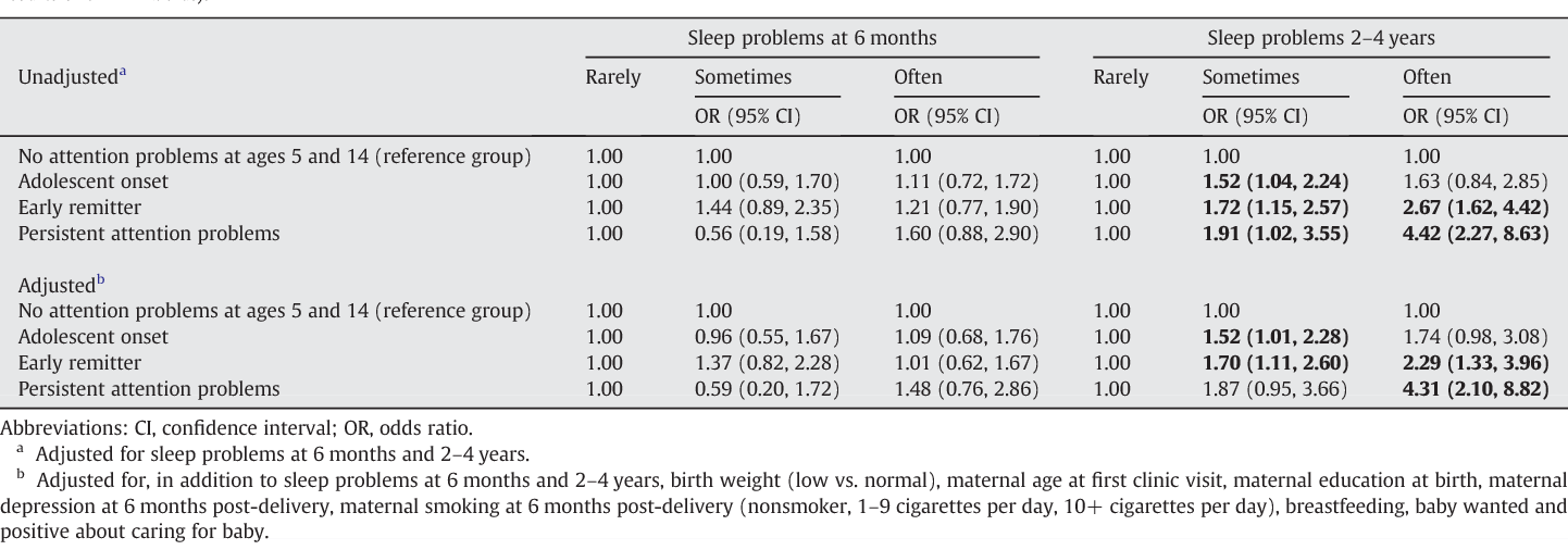 Attention Problems In Early Childhood >> The Link Between Sleep Problems In Infancy And Early