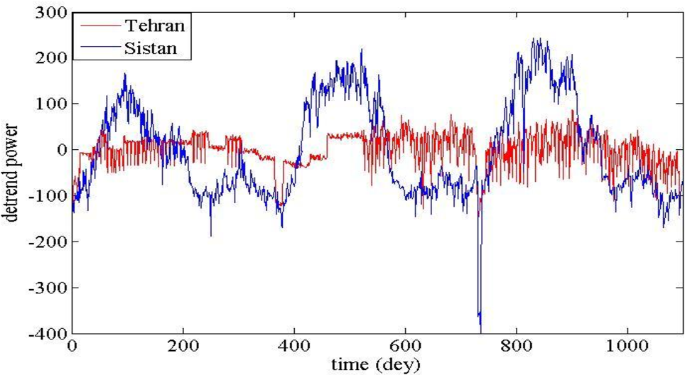 Figure 1 for Analysis and Comparison of Time Series of Power Consumption of Sistan and Tehran distribution networks