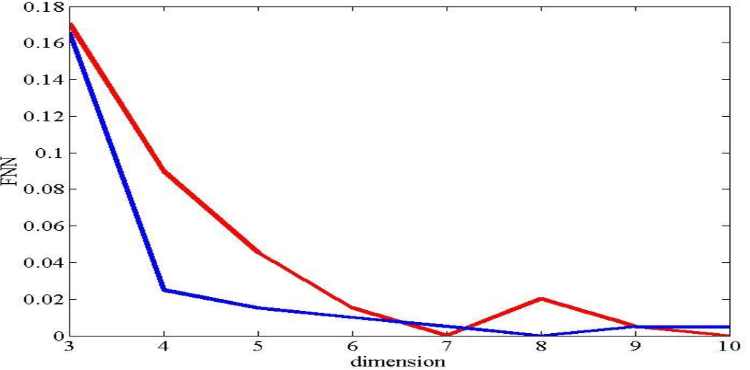 Figure 4 for Analysis and Comparison of Time Series of Power Consumption of Sistan and Tehran distribution networks