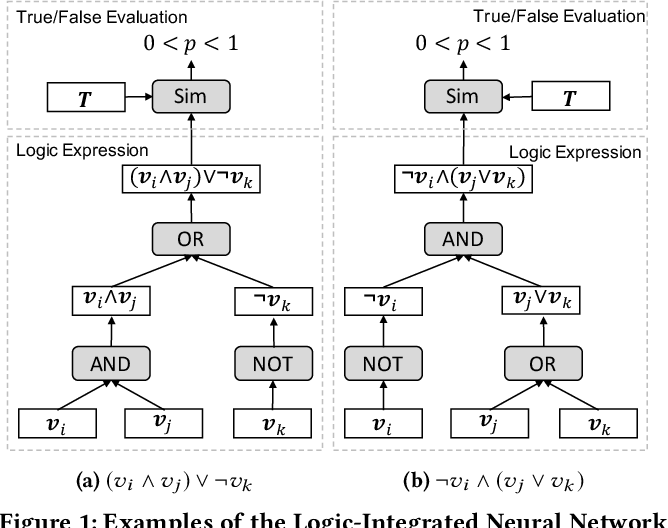 Figure 1 for Neural Logic Reasoning