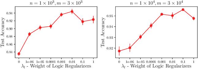 Figure 3 for Neural Logic Reasoning