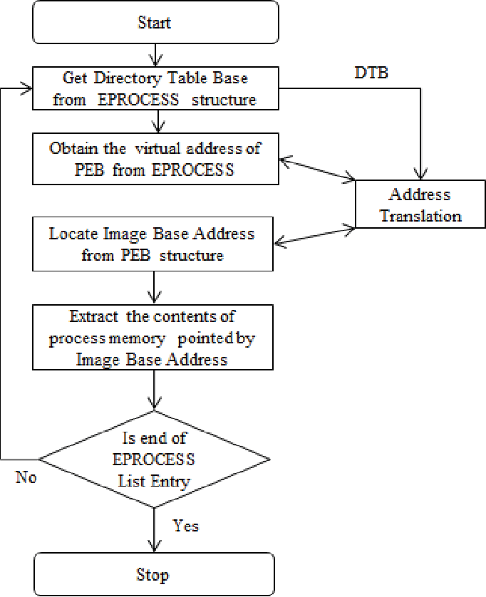 Figure 11 from Extraction of memory forensic artifacts from windows