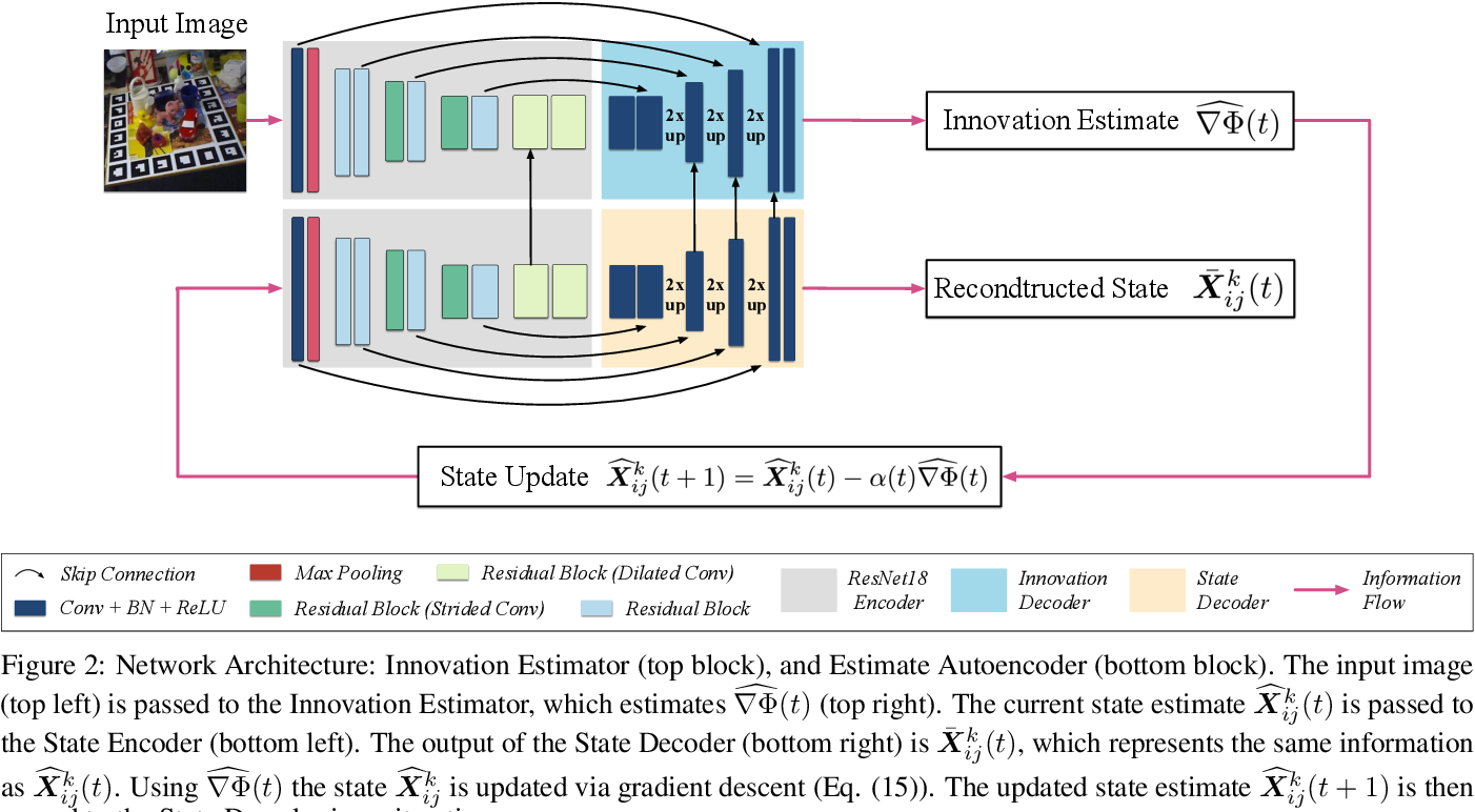 Figure 3 for Iterative Optimisation with an Innovation CNN for Pose Refinement