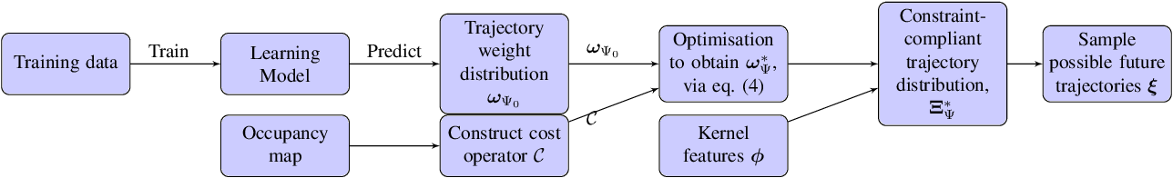 Figure 2 for Probabilistic Trajectory Prediction with Structural Constraints