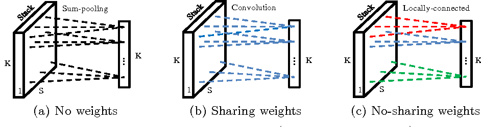 Figure 4 for On the Exploration of Convolutional Fusion Networks for Visual Recognition