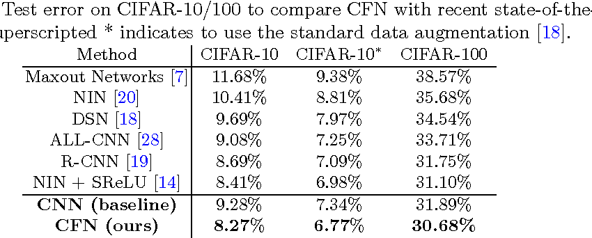 Figure 3 for On the Exploration of Convolutional Fusion Networks for Visual Recognition