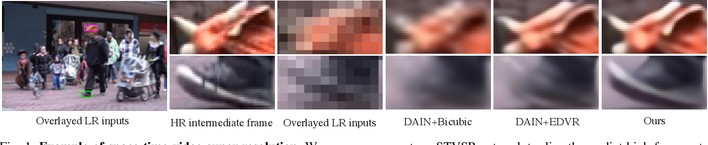 Figure 1 for Zooming SlowMo: An Efficient One-Stage Framework for Space-Time Video Super-Resolution