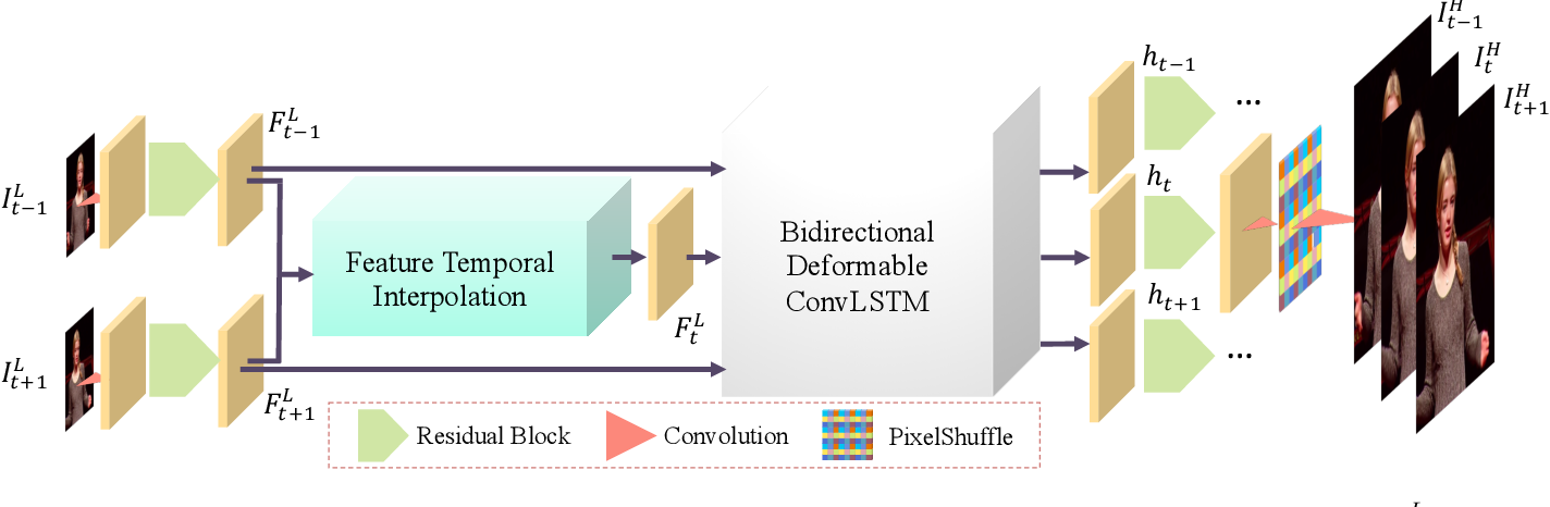 Figure 3 for Zooming SlowMo: An Efficient One-Stage Framework for Space-Time Video Super-Resolution