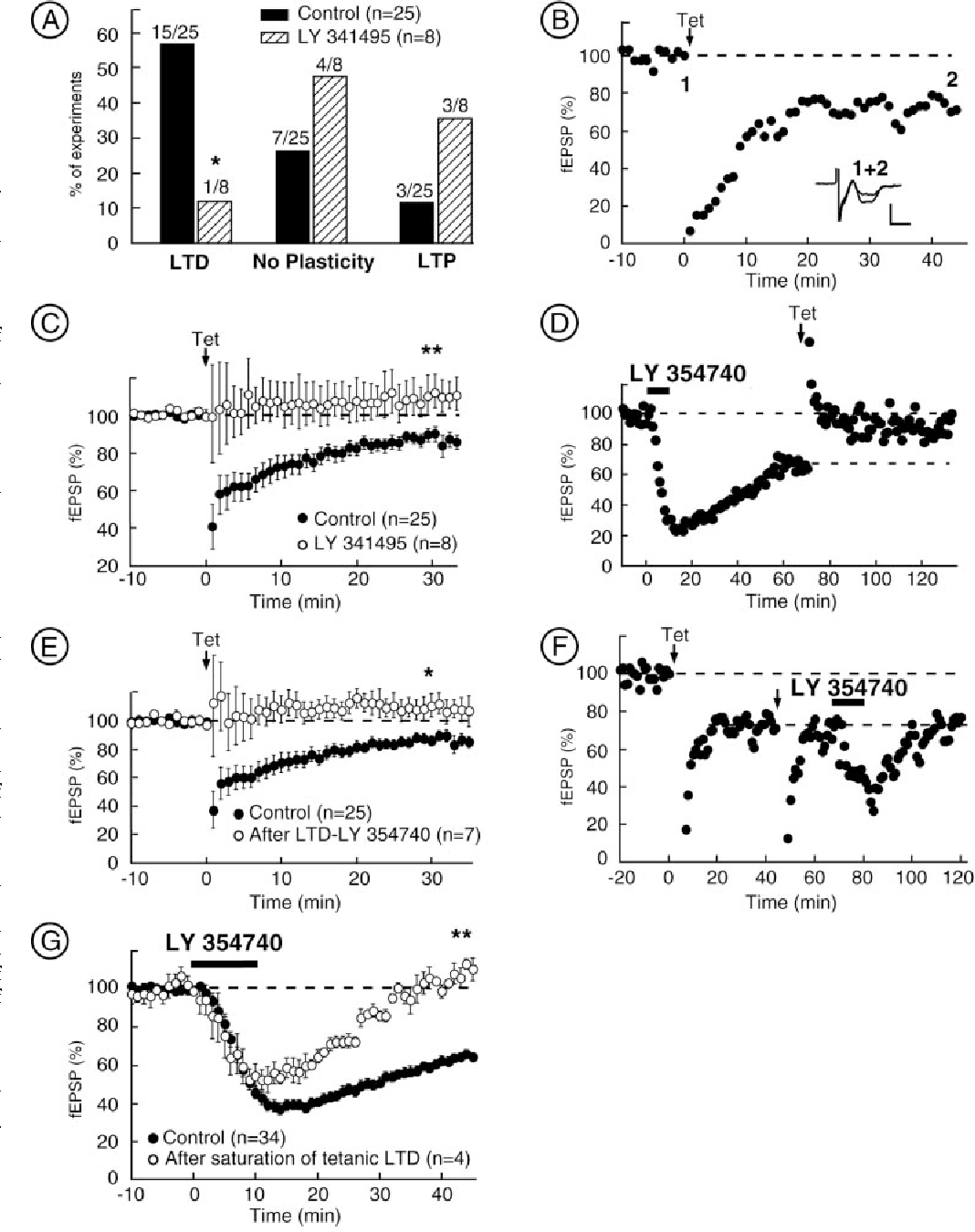 Role Of P Q Ca2 Channels In Metabotropic Glutamate Receptor 2 3 Tara Omega 120 Figure