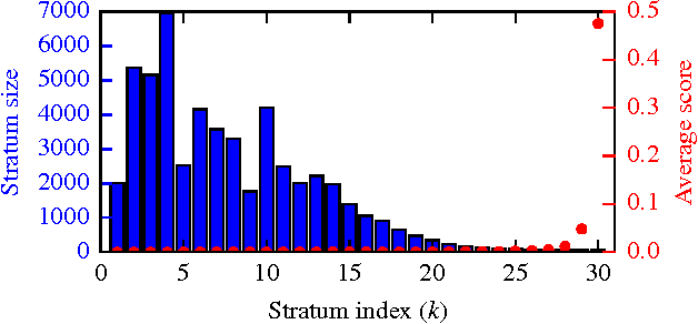 Figure 1 for In Search of an Entity Resolution OASIS: Optimal Asymptotic Sequential Importance Sampling