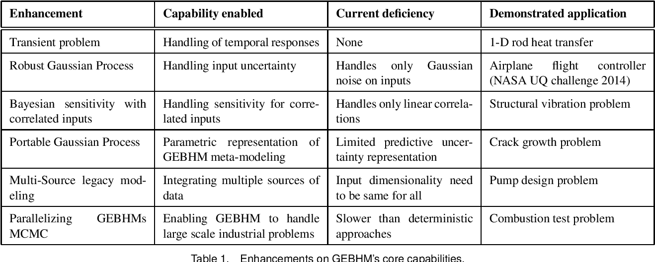 Figure 2 for Advances in Bayesian Probabilistic Modeling for Industrial Applications