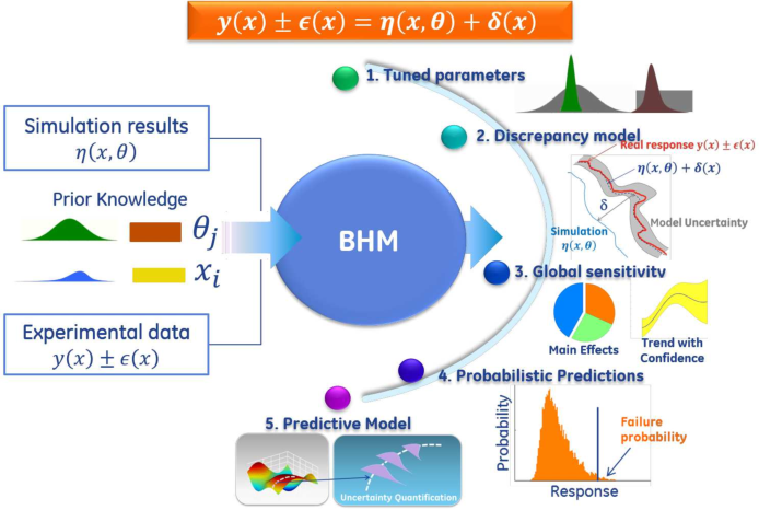 Figure 1 for Advances in Bayesian Probabilistic Modeling for Industrial Applications