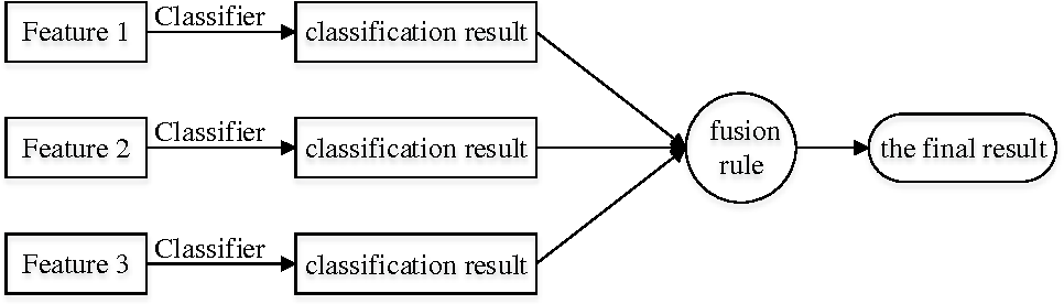Figure 3 for Image classification based on support vector machine and the fusion of complementary features
