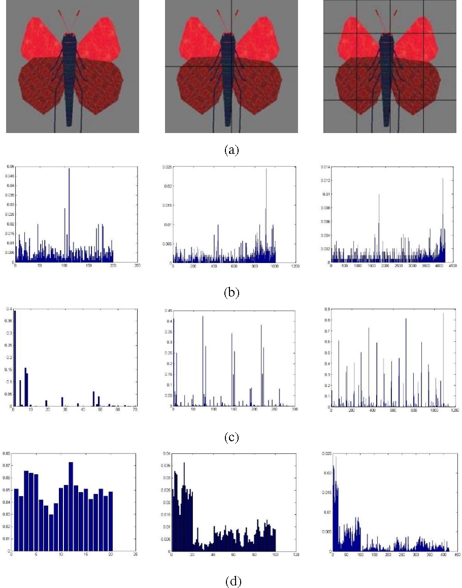 Figure 1 for Image classification based on support vector machine and the fusion of complementary features