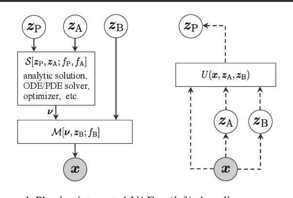 Figure 1 for Physics-Integrated Variational Autoencoders for Robust and Interpretable Generative Modeling