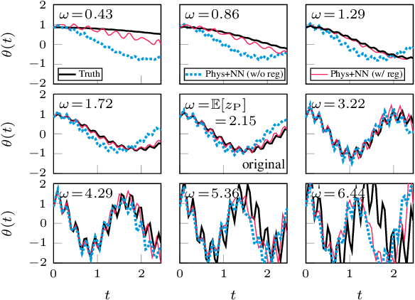 Figure 4 for Physics-Integrated Variational Autoencoders for Robust and Interpretable Generative Modeling
