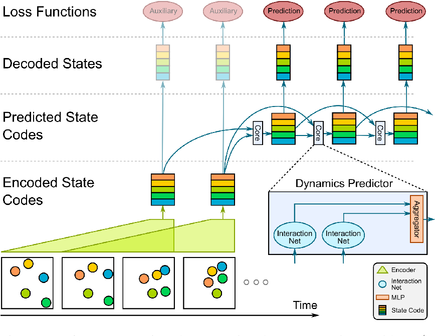 Figure 1 for Visual Interaction Networks