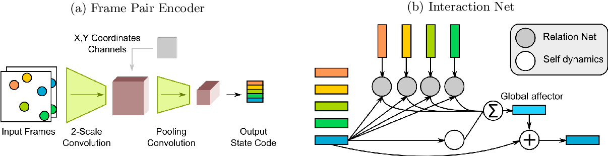 Figure 3 for Visual Interaction Networks