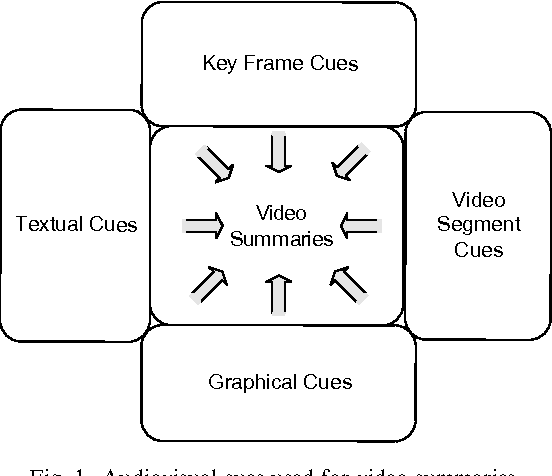 Video summarisation: A conceptual framework and survey of the state ...