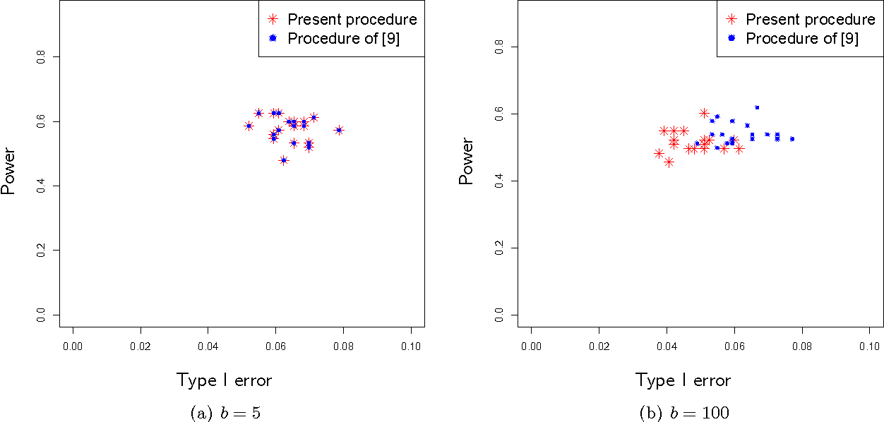 Figure 2 for Nearly Optimal Sample Size in Hypothesis Testing for High-Dimensional Regression