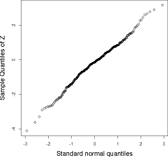 Figure 3 for Nearly Optimal Sample Size in Hypothesis Testing for High-Dimensional Regression