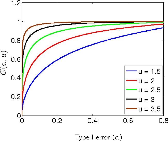 Figure 1 for Nearly Optimal Sample Size in Hypothesis Testing for High-Dimensional Regression