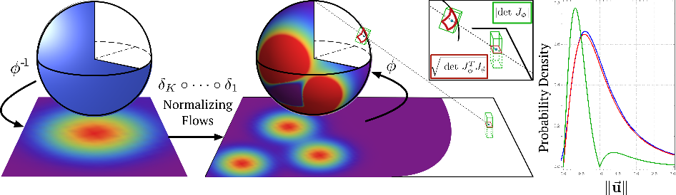 Figure 1 for Normalizing Flows on Riemannian Manifolds