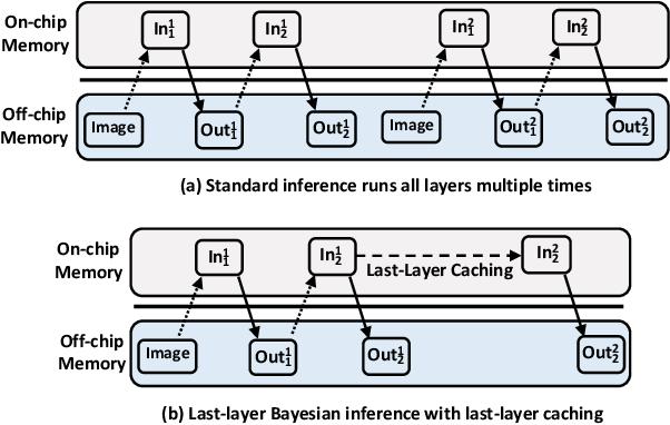 Figure 4 for High-Performance FPGA-based Accelerator for Bayesian Neural Networks