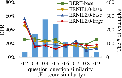 Figure 2 for DuReaderrobust: A Chinese Dataset Towards Evaluating the Robustness of Machine Reading Comprehension Models