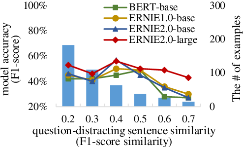 Figure 4 for DuReaderrobust: A Chinese Dataset Towards Evaluating the Robustness of Machine Reading Comprehension Models