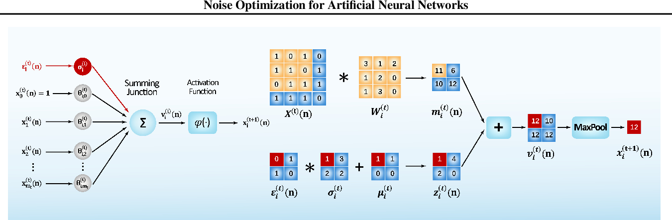 Figure 1 for Noise Optimization for Artificial Neural Networks