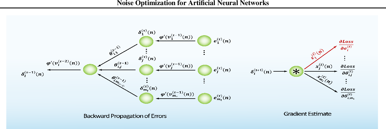 Figure 3 for Noise Optimization for Artificial Neural Networks