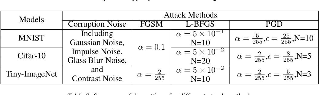 Figure 4 for Noise Optimization for Artificial Neural Networks