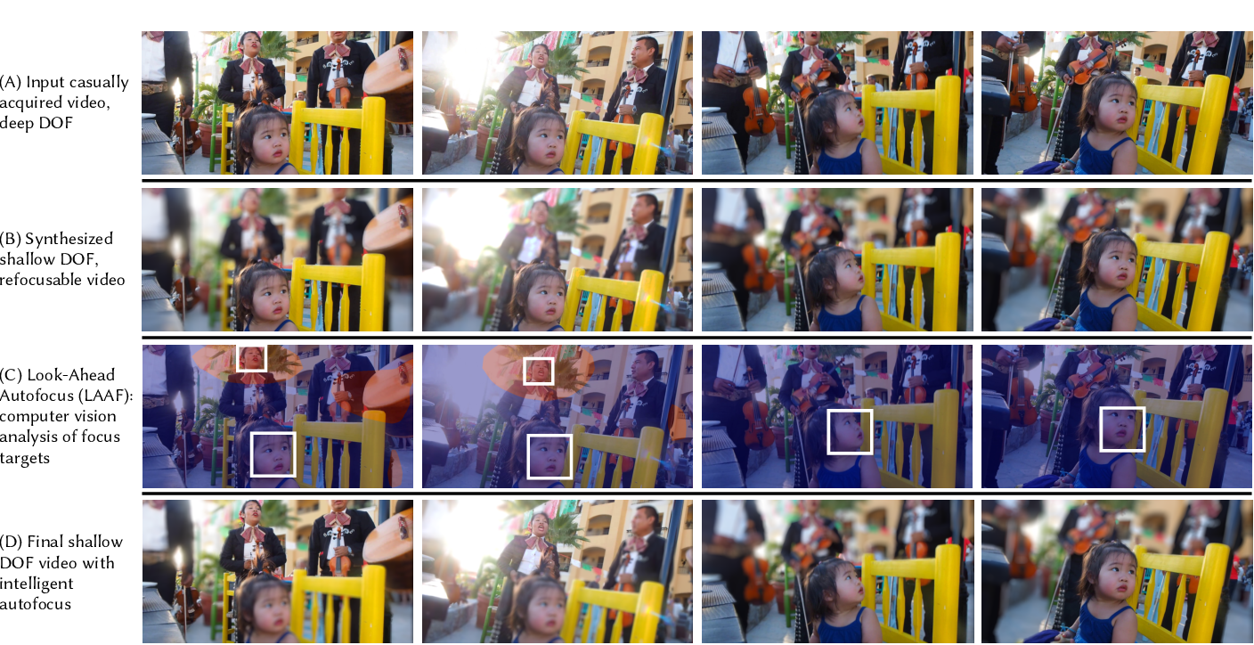 Figure 1 for Synthetic Defocus and Look-Ahead Autofocus for Casual Videography