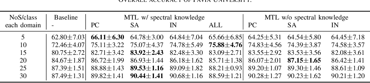 Figure 3 for Multitask deep learning with spectral knowledge for hyperspectral image classification