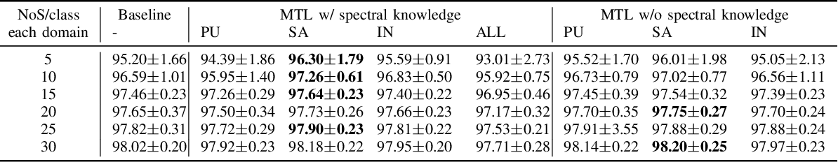 Figure 4 for Multitask deep learning with spectral knowledge for hyperspectral image classification