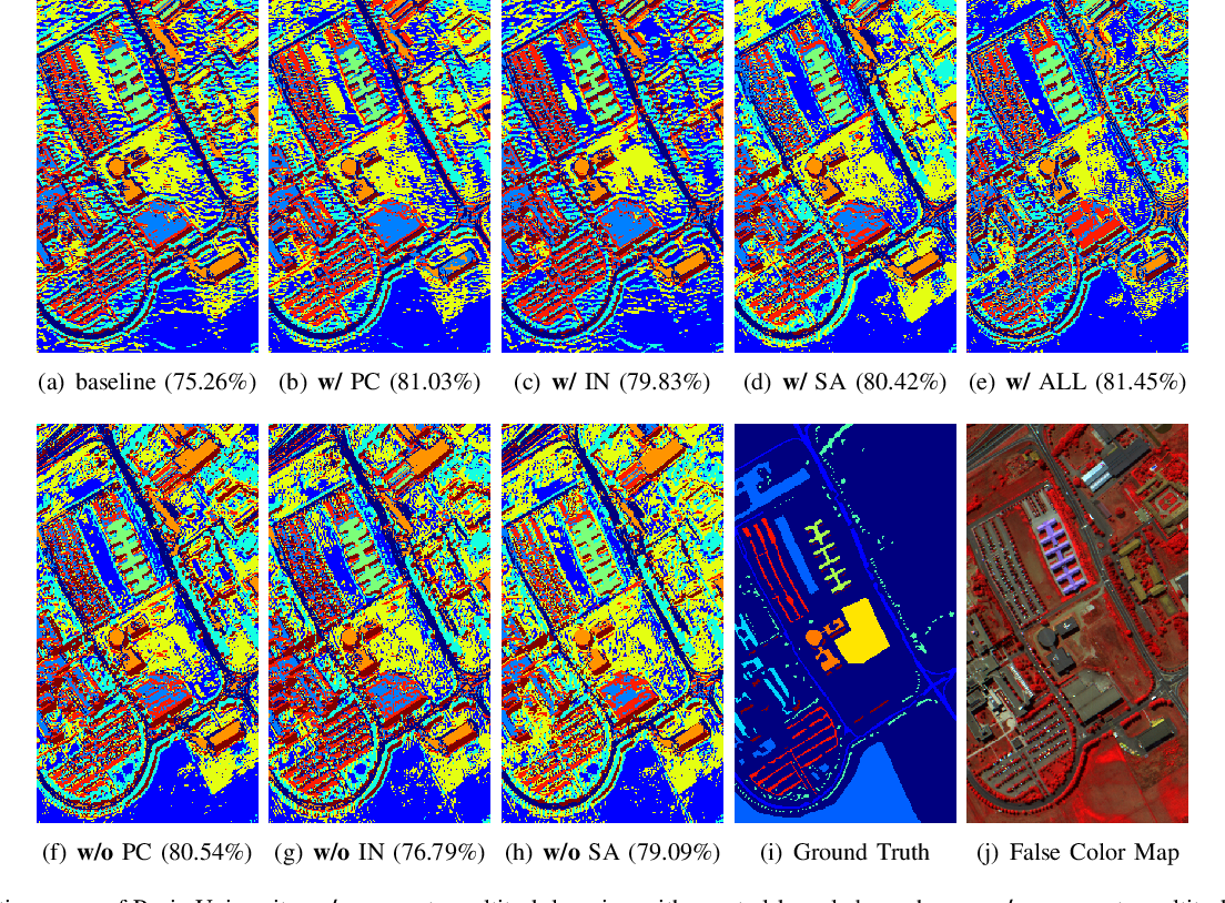 Figure 2 for Multitask deep learning with spectral knowledge for hyperspectral image classification